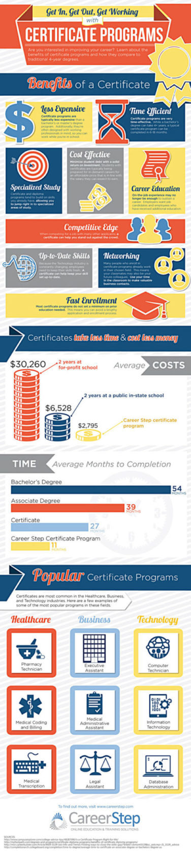 Infographic - benefits of a certificate program.